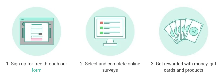 How Survey Spotter Works In Three Steps